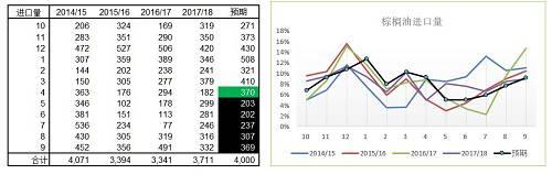 二季度棕榈油Olein 的库存预期高于去年同期
