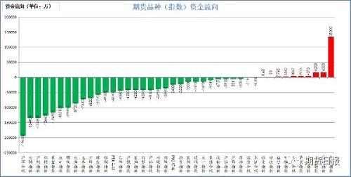 昨天期货市场绝大多数流出。流入较大的是焦炭,13.5亿、白糖;焦煤,1.62亿;鸡蛋,4373万;苹果,3973万;中证500,3867万。流入较出的是沪深300,19.43亿;豆粕,13.49亿;沪铜,13.48亿;棉花,12.66亿;黄金,11.65亿。