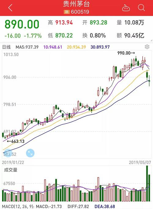 贵州茅台一直是机构眼中的香饽饽。但7日贵州茅台成交额高达90.45亿元,换手率为0.8%。多日主力资金流呈现净流出动向。