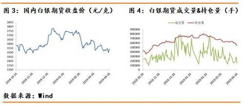 【5月】贵金属期货月报