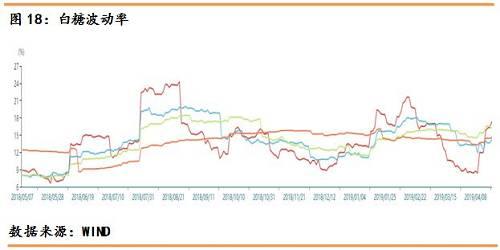 玉米期权1909的行权价格在1920,玉米的历史波动率较为收窄,60日波动率为9.95%,波动率在不断下跌,20日波动率下跌至9%,玉米波动率在这一周有所下跌。