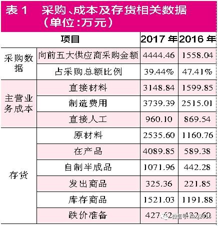 """【红刊财经】奥福环保发展前景隐忧诸多 毛利率有""""掺水""""之嫌"""