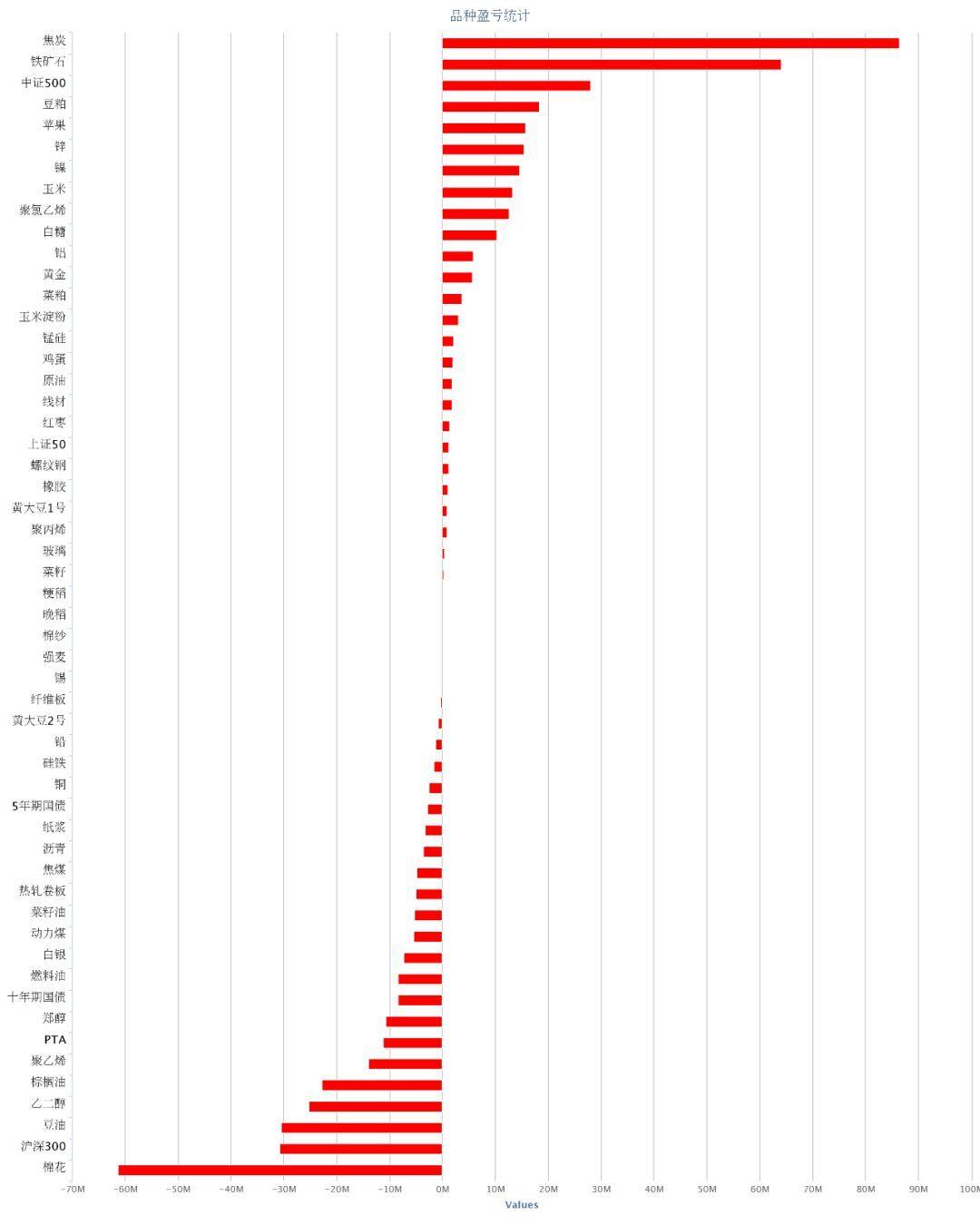 期货加餐 · 中方将理性对待中美经贸摩擦;外盘有色普涨农产品普跌 - 2019/5/11