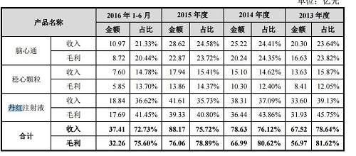 不过,2016年上市成功后,步长制药没有继续披露丹红注射液的上述数据。