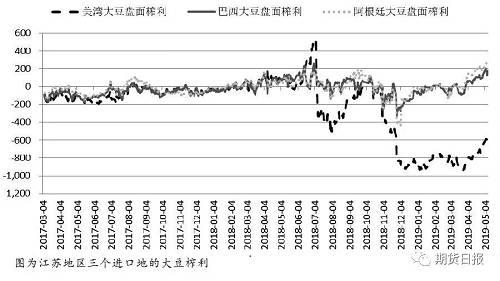在五一节前跌破M顶颈线后,外围油脂油料市场在美豆高库存压力下大幅下挫,节后豆油1909合约跳空补跌,一度下挫至5266元/吨低位。然而,中美贸易摩擦再生变数,豆油出现反弹,但在供应充裕的背景下,上行仍显示出乏力迹象。