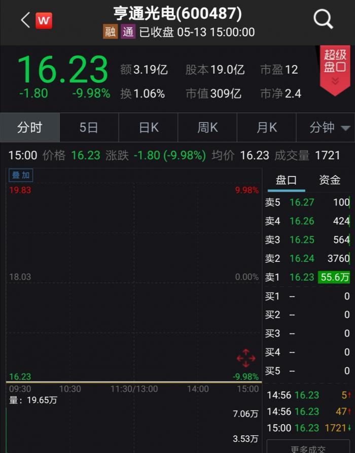 5月13日,亨畅通光电壹字跌停,被疑与其联绕亲稠密的凯乐科技下半晌壹度跌停,条盘拥有所收小,跌幅为9.53%。