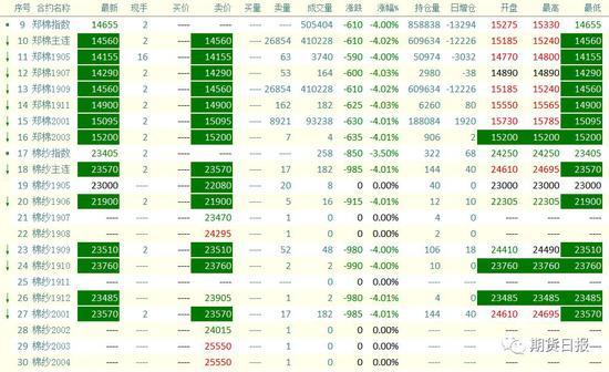 昨日,棉花期权波动也明显加大,认沽期权普遍大涨,最活跃的合约为CF909P15000,收盘大涨216.3%,虚值期权涨幅更大,CF909P14200收涨538.33%。
