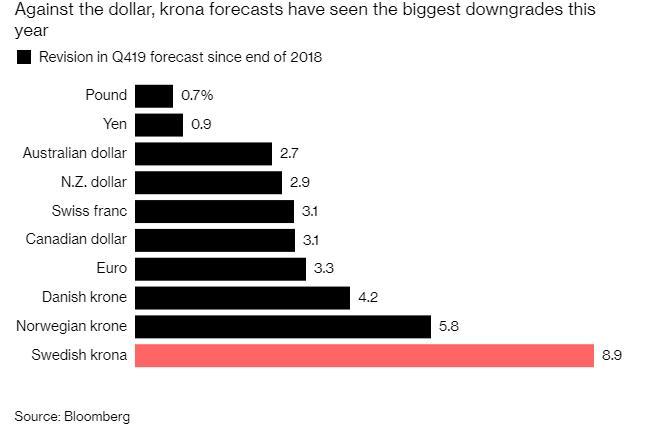 随着贸易紧张局势升级,投资者对瑞典克朗失去了信心