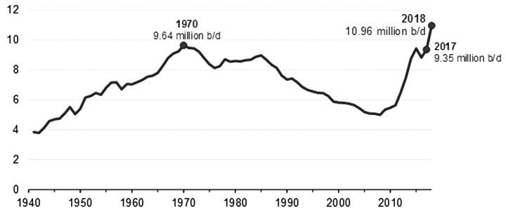 图为1948—2018年美国原油产量
