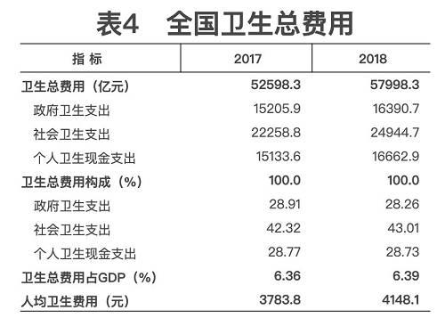 注:2018年系初步推算数。
