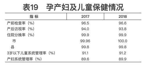 2018年我国卫生健康事业发展统计公报出炉,信息量很大!(导读+全文)
