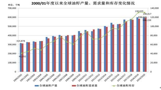 曹智:油脂上涨迹象仍未出现 南美大豆今年升贴水将处较高水平
