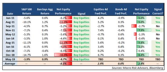 其他分析师也指出,市场倾向于在月底回归均值。