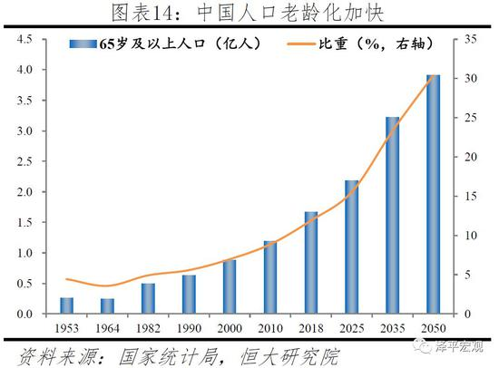 """中国将逐渐成为世界上养老负担最重的国家之一,严重拖累国家财政、制约经济活力。从城镇职工基本养老保险基金看,中国累计结余可支付时间从2012年的18.5个月逐渐下降至2017年的13.8个月,养老金抚养比(在职人数/退休人数)降至2.65。2017年有6省养老金入不敷出,15个省的累计结余可支付时间在10个月以下,7个省的养老金抚养比已降至2以下。其中,黑龙江养老保险基金从2013年开始持续""""入不敷出"""",2016年累计结余转负。并且,随着老龄化加剧,医疗支出压力也将越来越大。根据国家卫生服务调查,2003-2013年中国调查地区居民两周患病率(患病人次数/调查人数)从14.3%增至24.1%;其中65岁及以上人口患病从33.8%增至62.2%,2013年老年人口的患病率是平均水平的2.58倍。"""
