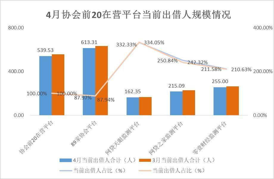 网贷行业马太效应持续增强,20家平台当前出借人数总计占比近九成