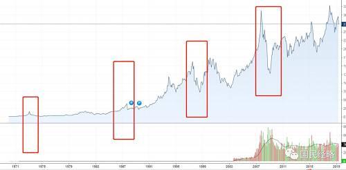 香港恒生指数走势,历史上的几次股灾