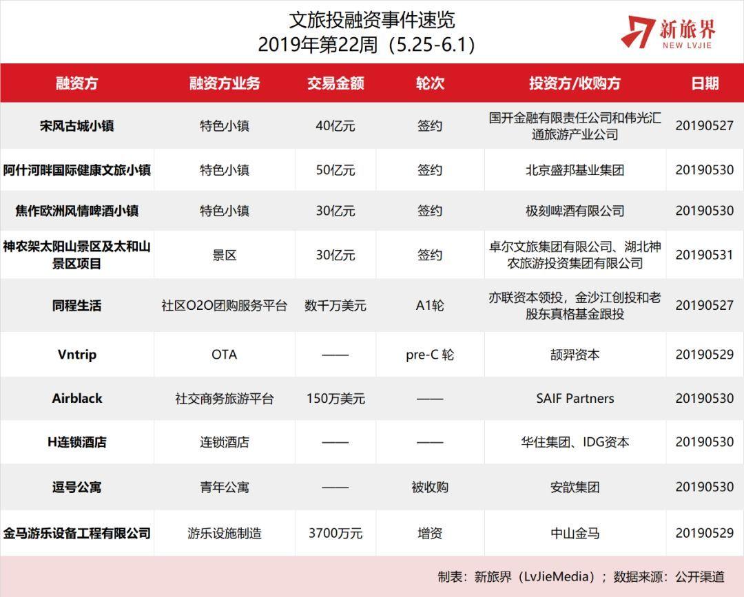 h動o+電影排行榜_新旅界研究筆記|偉光匯通繼續布局文旅古鎮項目H連鎖
