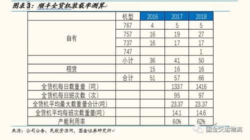 """【国金钻研】""""Fedex事件""""发酵,对中国快递企业影响几何?"""