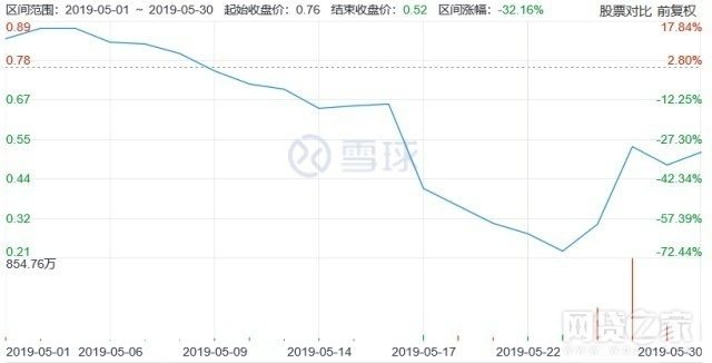 信而富股价5月走势图