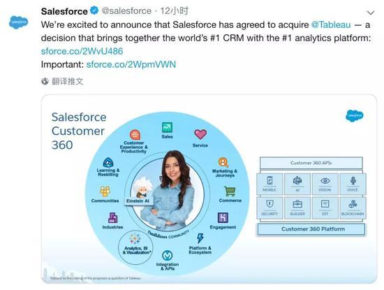 Salesforce与Tableau都以开发软件起家,后期向云服务转型,却已经置身于亚马逊、微软、Google等巨头抢夺激烈的云服务战场。Salesforce在客户关系管理服务领域占据了最大份额,而Tableau专攻可视化数据分析,两家公司联手再战一局,以客户数据和分析工具互补,似乎是避免市场遭受鲸吞蚕食的理想路径。