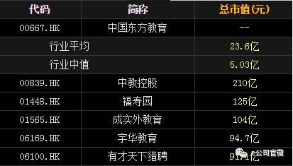 新東方烹飪上市了,245億職教龍頭登陸港股!首日暴跌9%,廣告語唱響全國