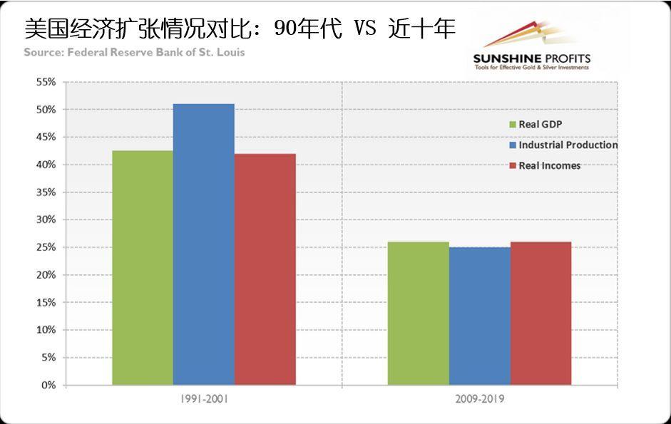90年代 中国gdp_90年代各国gdp