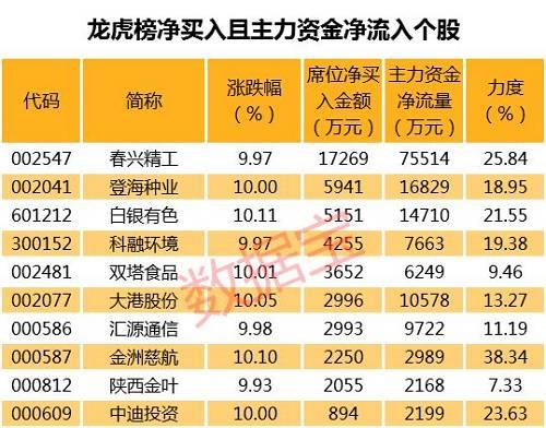 长江电力等个股中短期均线都呈多头排列