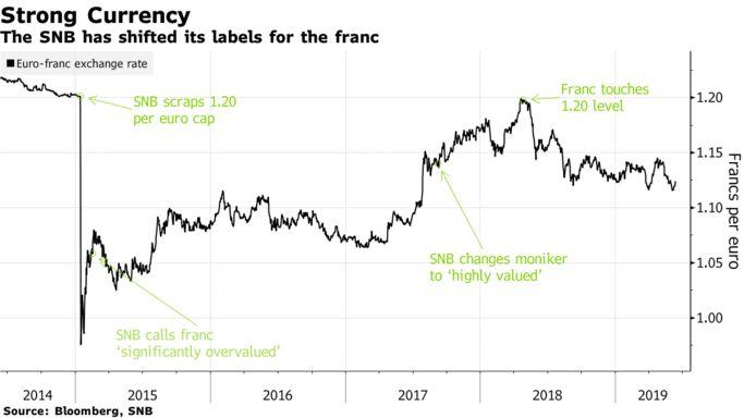 前瞻:瑞士央行今將公布利率決議,會否加入全球寬松大軍?