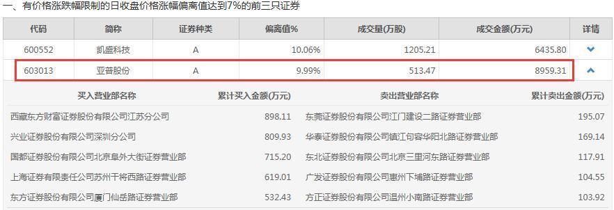 亚普股份今日龙虎榜数据