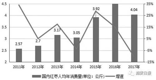 红枣尾盘拉涨 消费淡季谨防价格回落