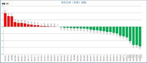 本周一,期�市�龆�迪碌�。�q幅�^大的是豆粕(1.96%)、菜粕(1.54%)、PTA(1.51%)、�i硅(0.65%)、淀粉(0.54%);跌幅�^大焦炭(2.85%)、橡�z(2.65%)、�F�V石(2.64%)、螺�y�(2.08%)、�r青(1.54%)。