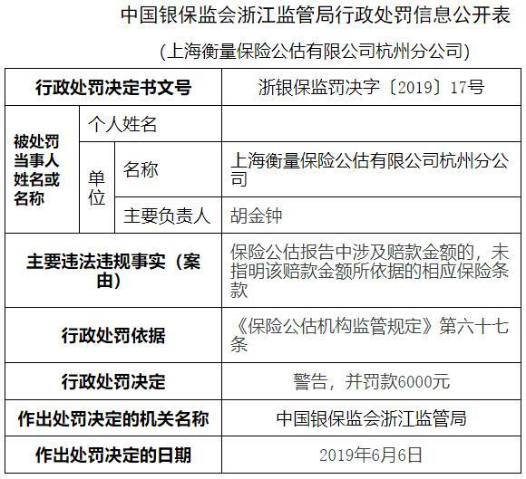 衡量保險公估杭州違法遭罰 報告涉賠款金額未指明依據