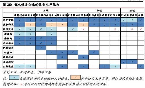资料来源:渤海证券,点击可看大图。