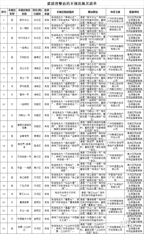 """名称太怪,广州""""万科欧泊""""24日起要改名!这23个地名要整治"""