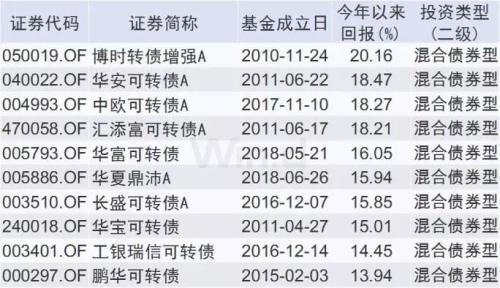 QDII基金TOP10