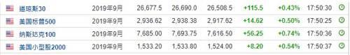 与此同时,商品市场也出现了比较强烈的正向反馈:
