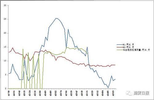 图9:货币供应延续底部振荡