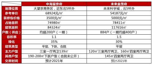 中海望京府与未来金茂府项目信息对比图