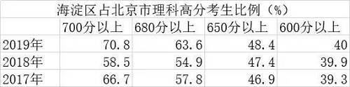 千万别以为有北京户籍的就可以躺着上好大学。