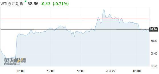 油价大涨逾2%因美国原油和成品油库存下降