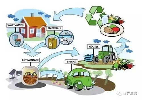 """在配套建设方面,如上所述的管道与地下垃圾处理系统相连,垃圾会以70公里/小时的速度被""""吸""""走并传送到指定收集点。在瑞典一些小区,厨房水槽下面安装了餐厨垃圾粉碎机,被粉碎的厨余垃圾通过专用管道输送至地下收集箱,堆积到一定量后,再由垃圾运输车将其送至沼气厂。每10公斤厨余垃圾,经过处理可产生相当于约1升汽油的沼气。"""