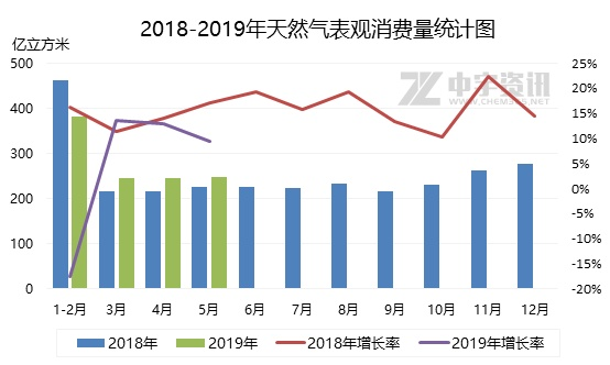 天然气直播间:2019年上半年LNG市场不温不火 EIA数据预测 第1张