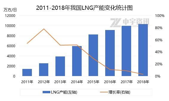 天然气直播间:2019年上半年LNG市场不温不火 EIA数据预测 第2张