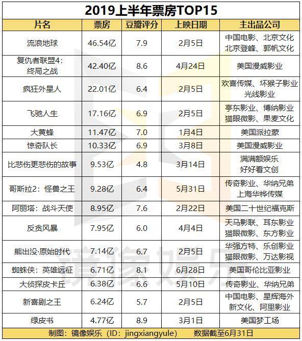 2019上半年电影总结:票房、人次均下滑,国产片被进口片反超