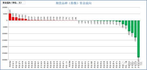 昨天期货市场资金多数流入。流入较大的是PTA(5.26亿),十年国债(2.54亿),铁矿石(2.39亿),沪铜(1.58亿),黄金(1.45亿);流出较大的是沪深300(28.14亿),中证500(12.98亿),上证50(9.55亿),焦炭(8.28亿),螺纹钢(3.82亿)。