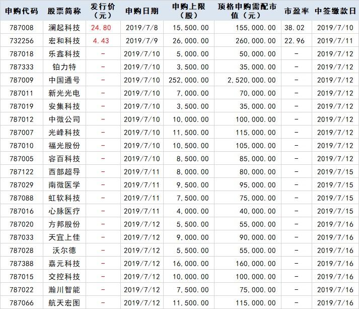 下周关注丨6月经济数据将公布,这些投资机会最靠谱