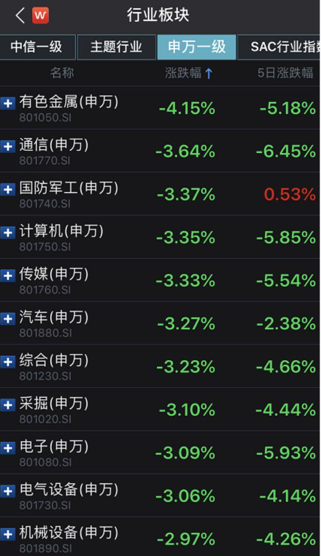 具体到个股,早上仅204家企业股价上涨,其余3428家全线飘绿,即94%的个股都是绿的。