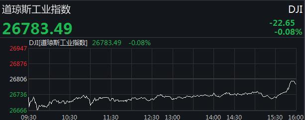 美股收盘涨跌不一 道指现三连跌