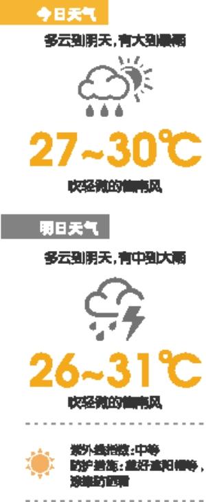 今日或有大到暴雨伴8级左右短时大风