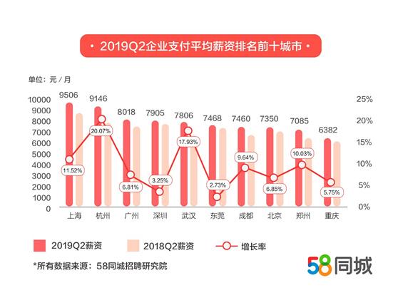 二季度上海企业平均月薪9506元居首,杭州增幅最快